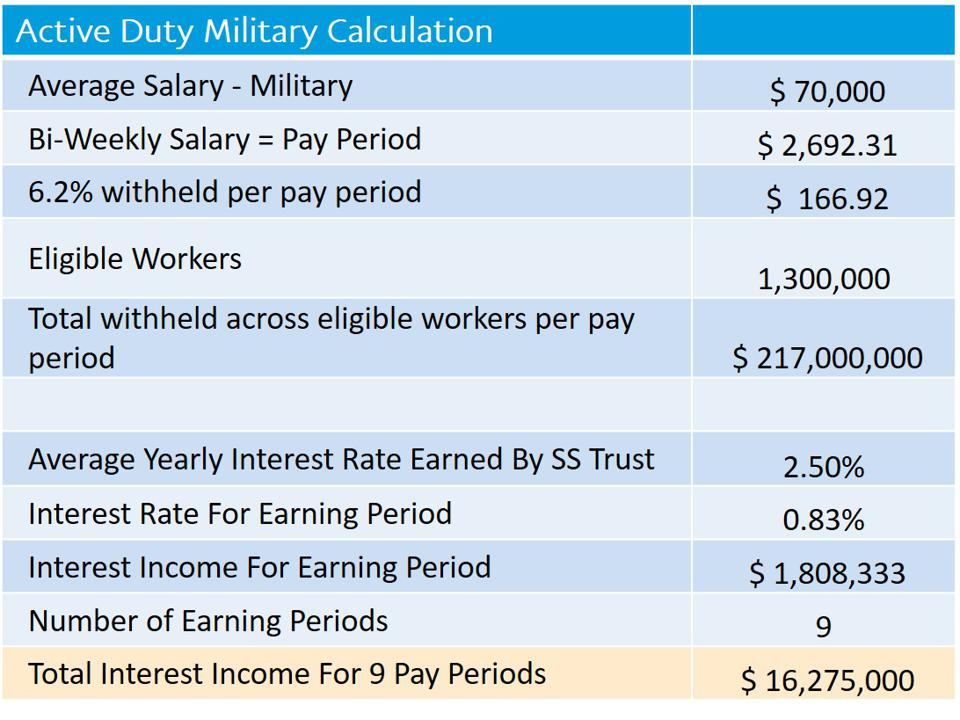 The Social Security Trust Fund could lose $16 million because active duty military personnel are being forced to participate in Trump's payroll tax deferral scheme.
