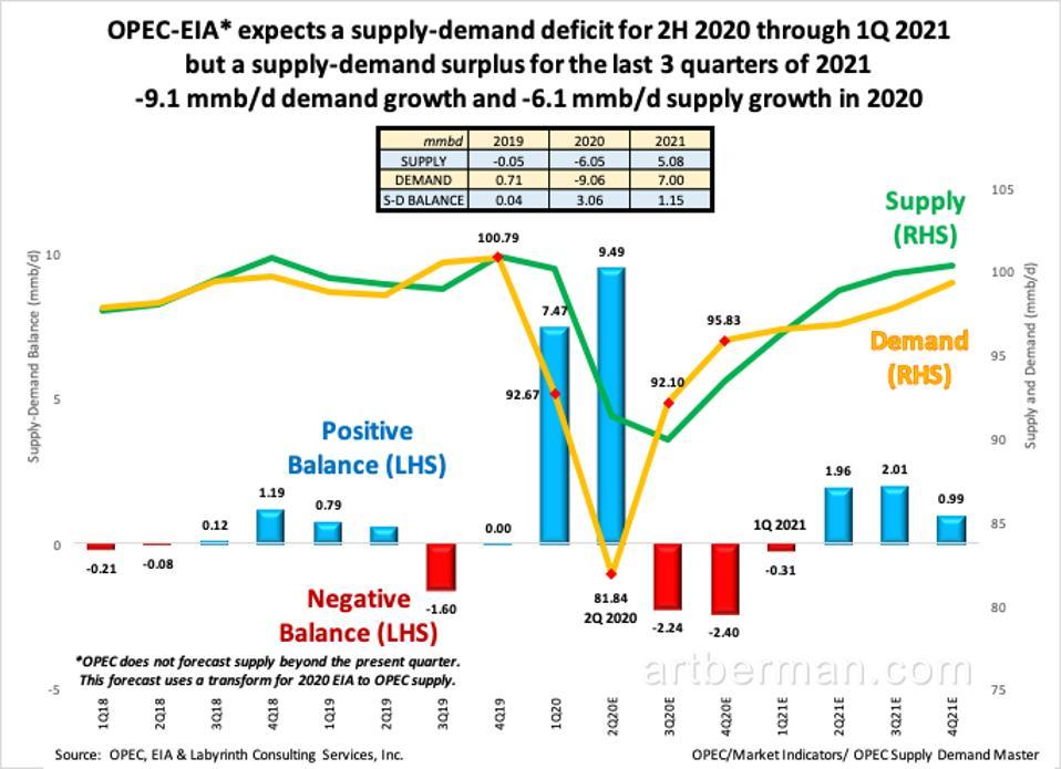 OPEC-EIA supply demand chart