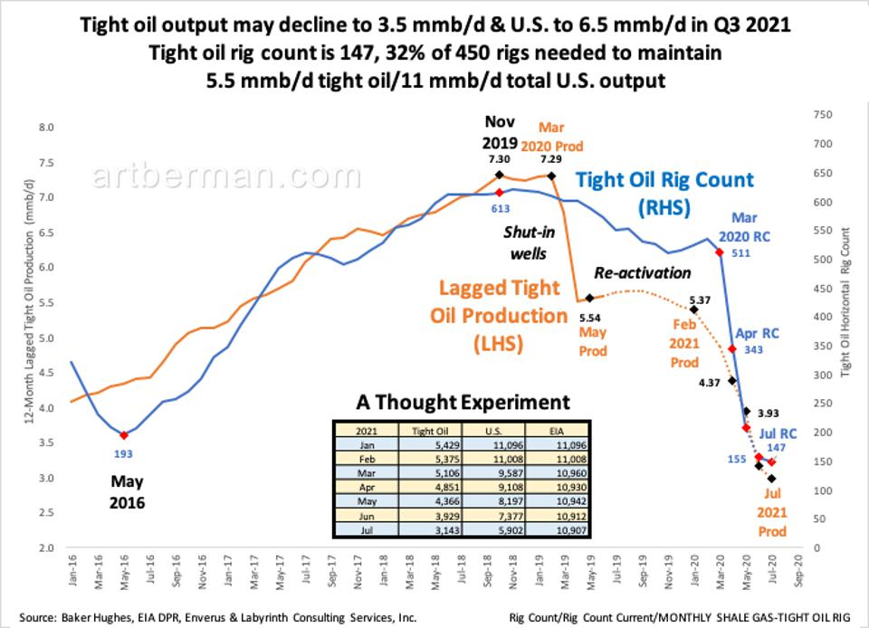 Rig count and lagged tight oil production.
