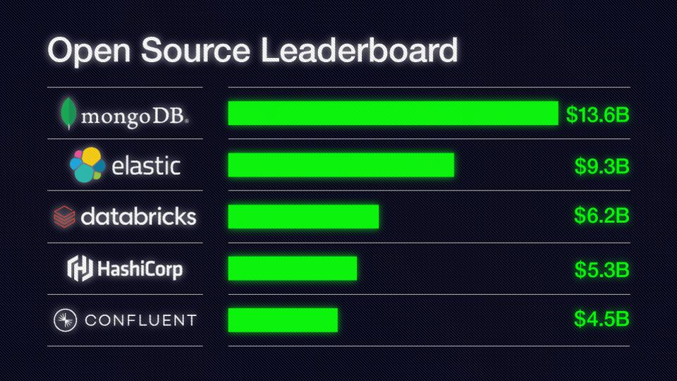 Leaderboard of public and private open source companies that are valued at ~$5bn or more.
