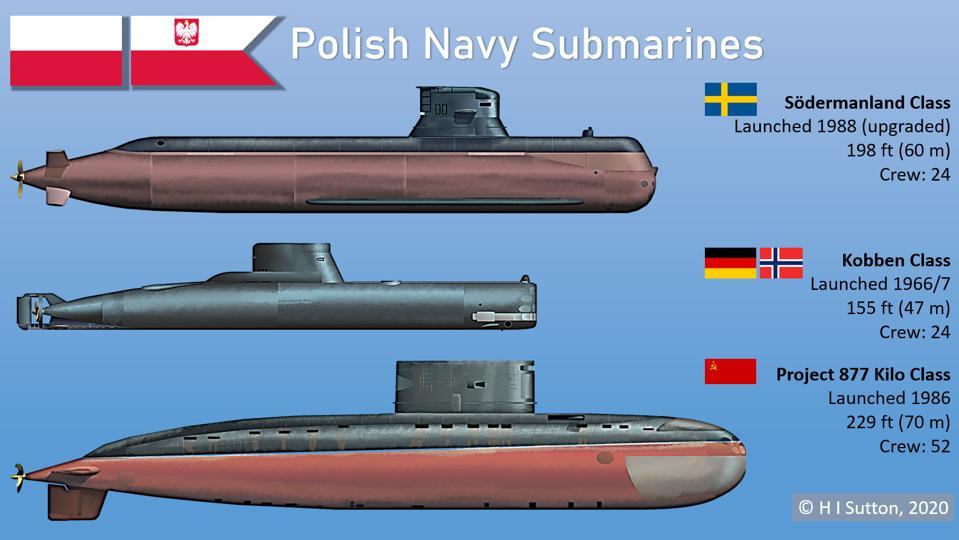 Polish navy submarines of Södermanland Class, Kobben Class and Kilo Class