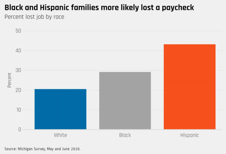 Hispanic and Black families hardest hit in Covid-19 pandemic