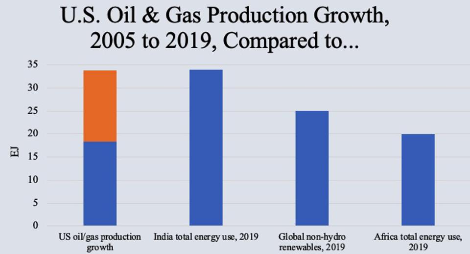 Between 2005 and 2019, U.S. natural gas and oil production jumped by about 34 exajoules.