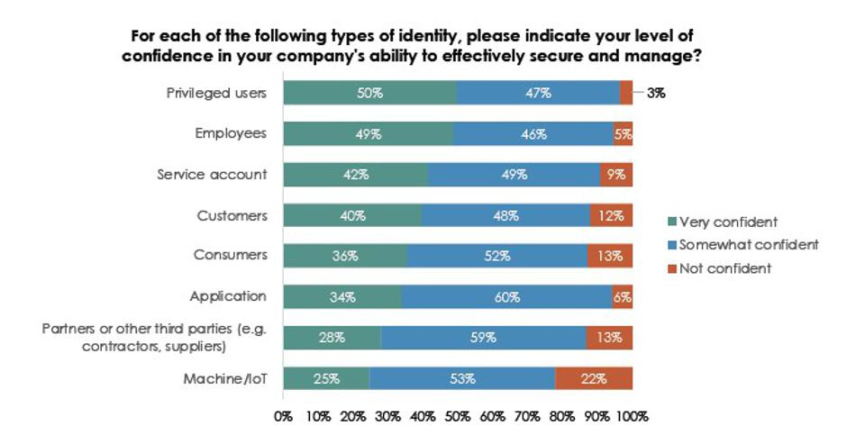 The State of Identity Security, 2020