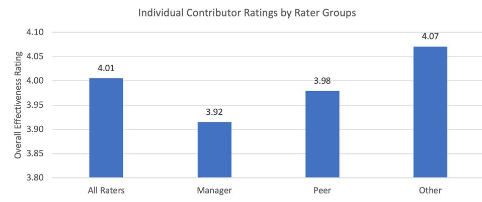 Zenger Folkman 2020 Study Individual Contributor Ratings by Rater Groups