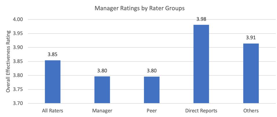 Zenger Folkman 2020 Manager Ratings by Rater Groups