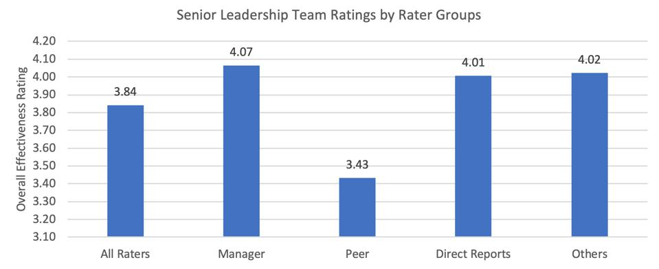 Zenger Folkman 2020 Study Senior Leadership Ratings by Rater Groups