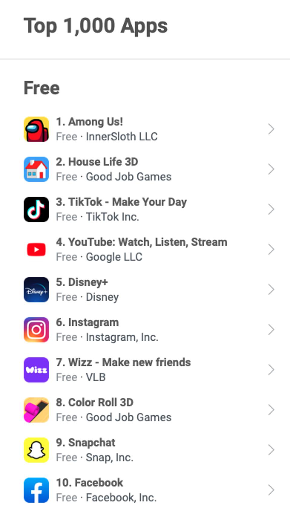 Data from AppFigures indicates that TikTok is currently the third most-downloaded app in the United States.