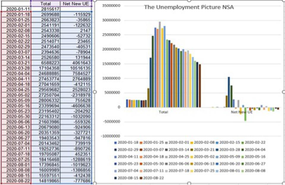 Using non-seasonally adjusted (NSA) data since the pandemic began shows ICs rose slightly from 826k to 833k