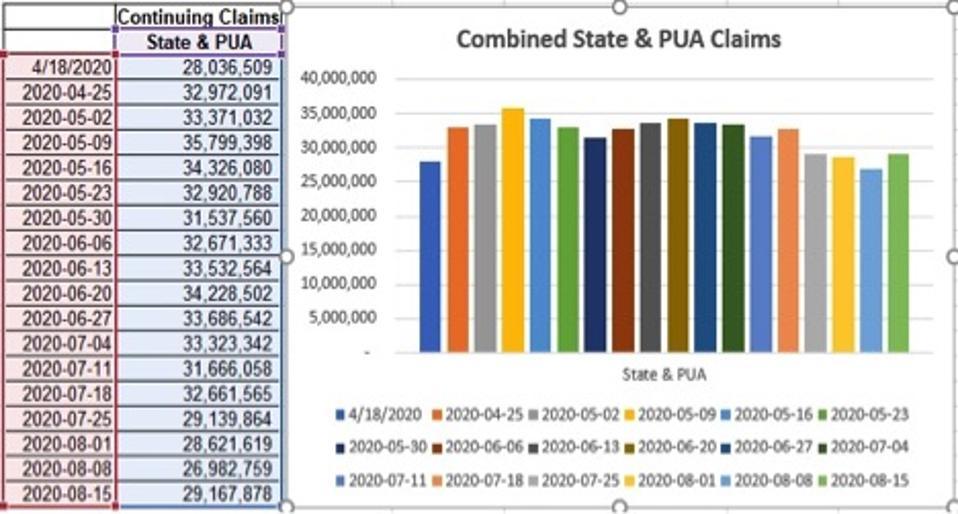 PUA data show a whopping +2.598 million rise in CC