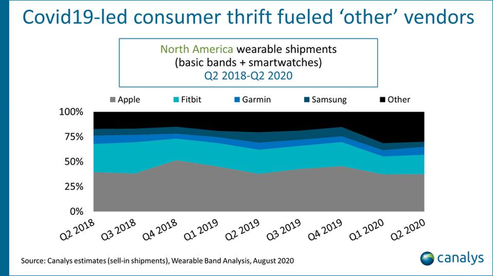 Sales of smartwatches, fitness trackers, and other wearables in Q2 2020, with Apple, Fitbit, Garmin, and Samsung leading.