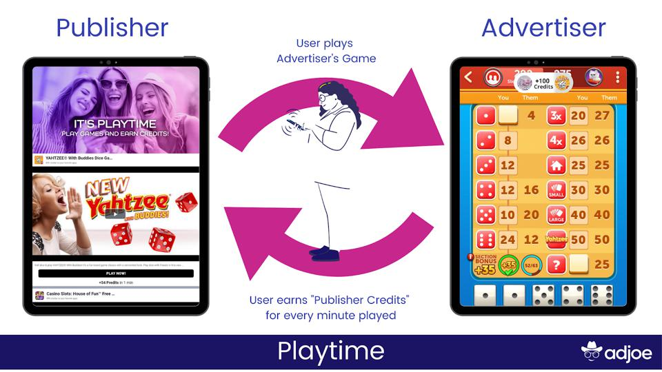 graphic shows how users are rewarded for times spent playing the advertiser's game