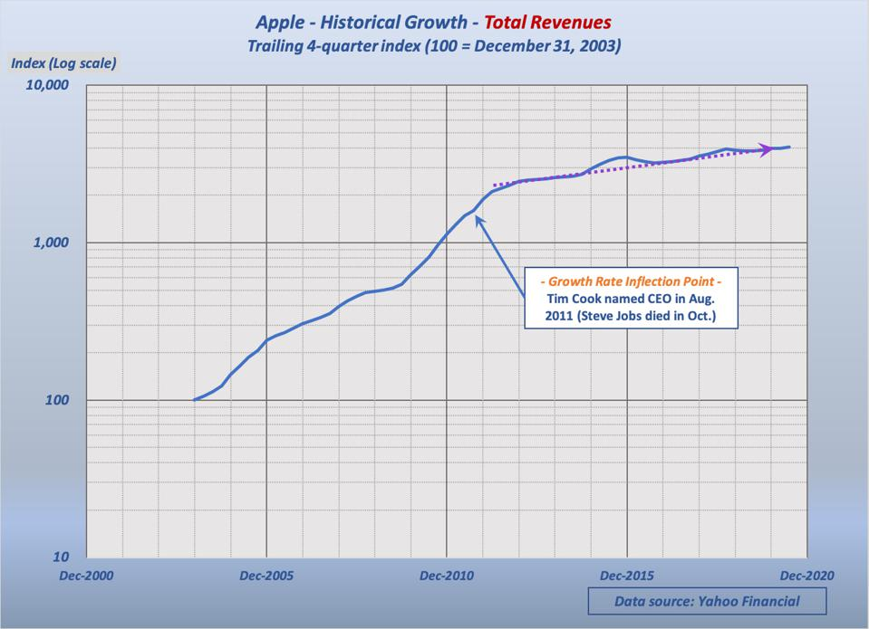 Shortly after Tim Cook became Apple CEO, revenue growth slowed