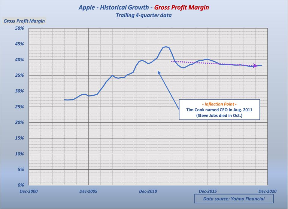 Shortly after Tim Cook became CEO, profit margin settled back somewhat, then slowly trended down