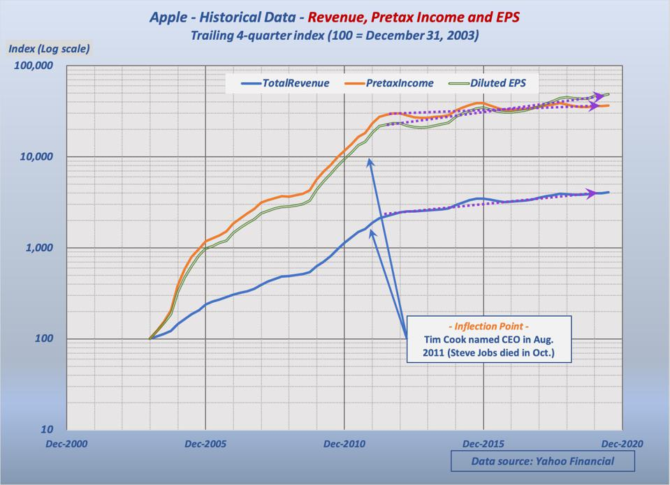 Diluted EPS is added to previous graph - EPS shows slightly higher growth rate, to be explained below