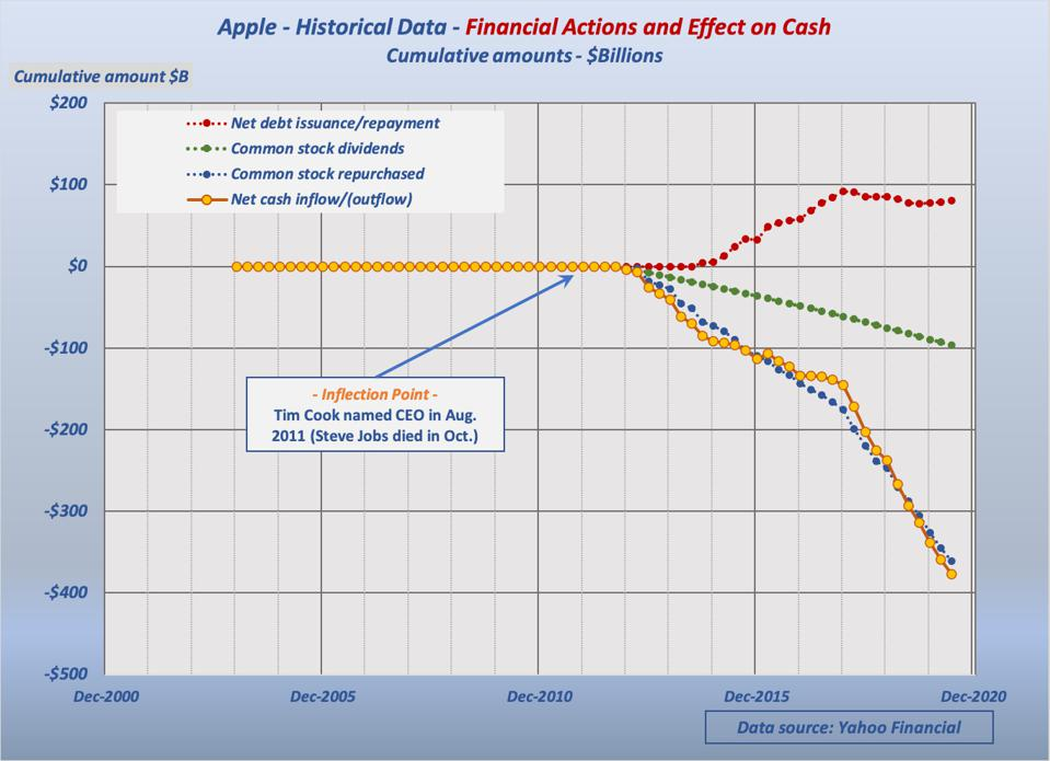 Graph shows Tim Cook's actions: Borrowing, paying stock dividends and spending cash to repurchase shares
