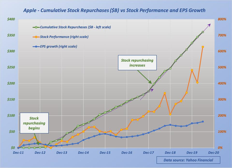 The significant share repurchasing effects have carried over to high stock price increase