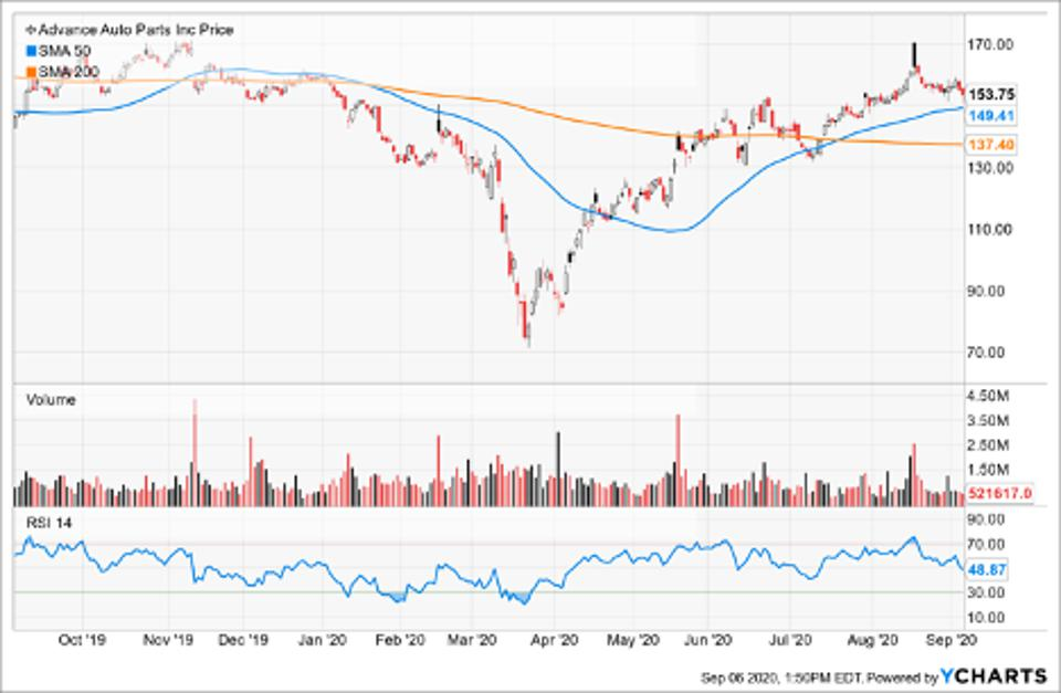 Simple Moving Average of Advance Auto Parts Inc (AAP)
