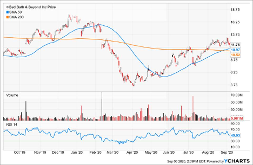 Simple Moving Average of Bed Bath & Beyond (BBBY)
