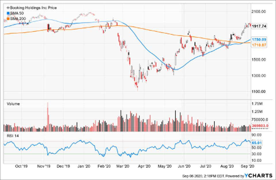 Simple Moving Average of Booking Holdings Inc (BKNG)