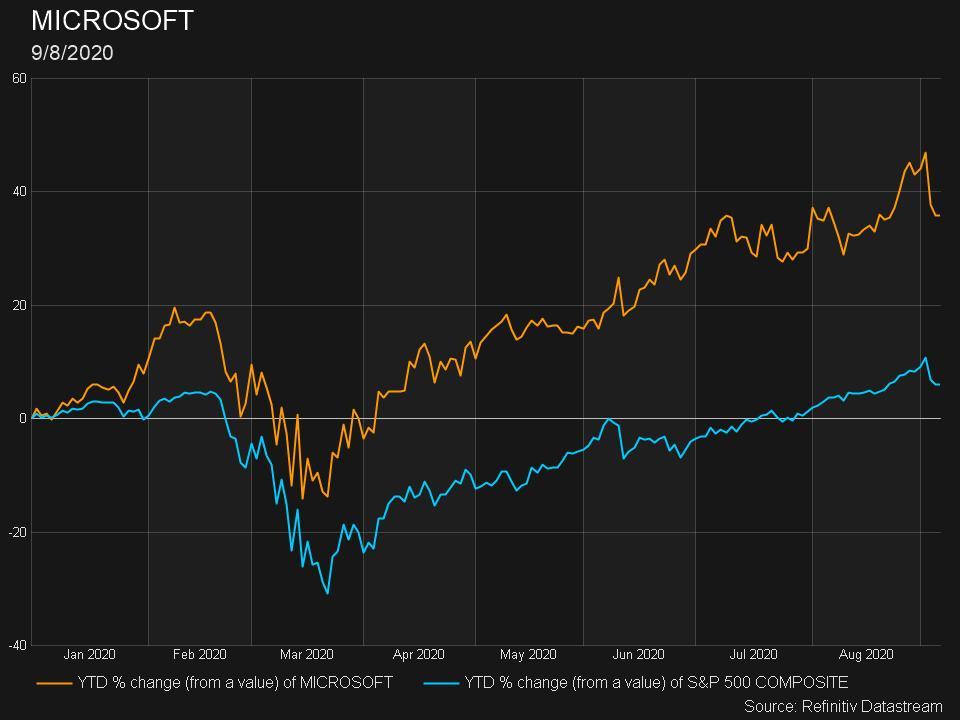 Microsoft vs. the S&P 500
