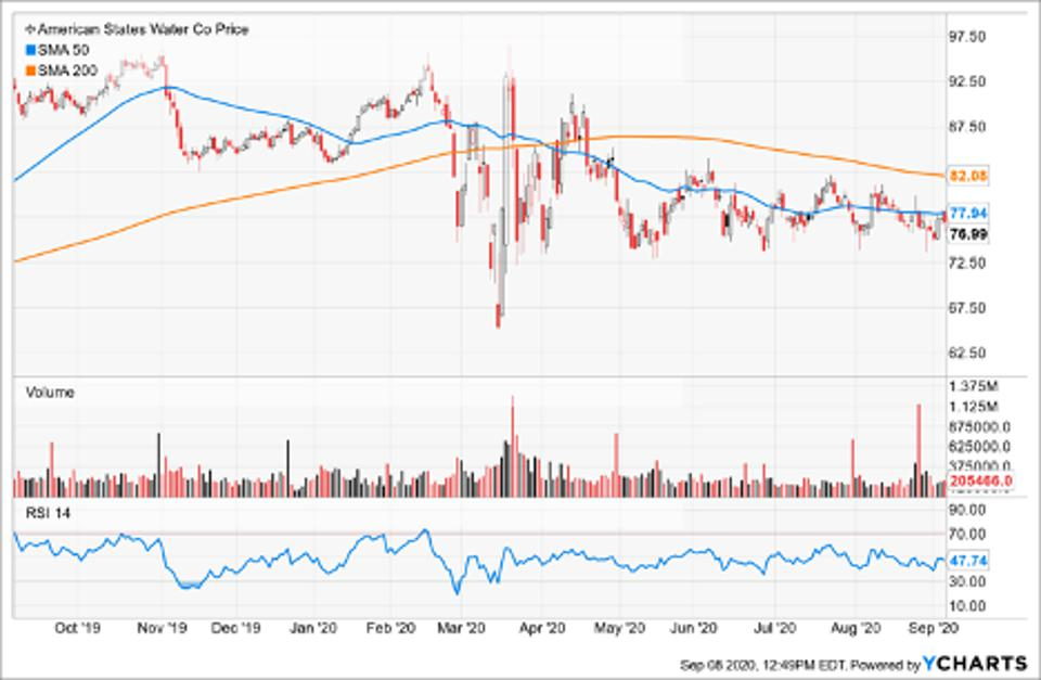 Simple Moving Average of American States Water Co. (AWR)