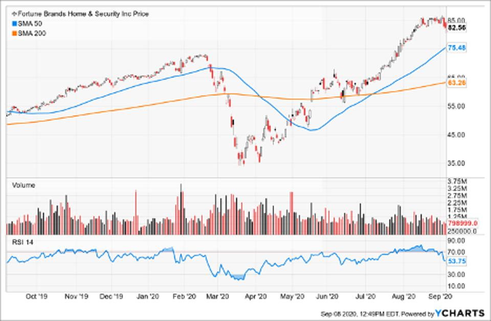 Simple Moving Average of Fortune Brands Home and Security (FBHS)