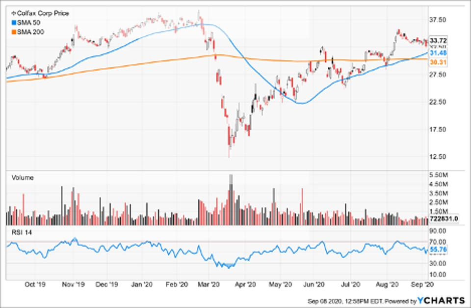 Simple Moving Average of Colfax Corp (CFX)