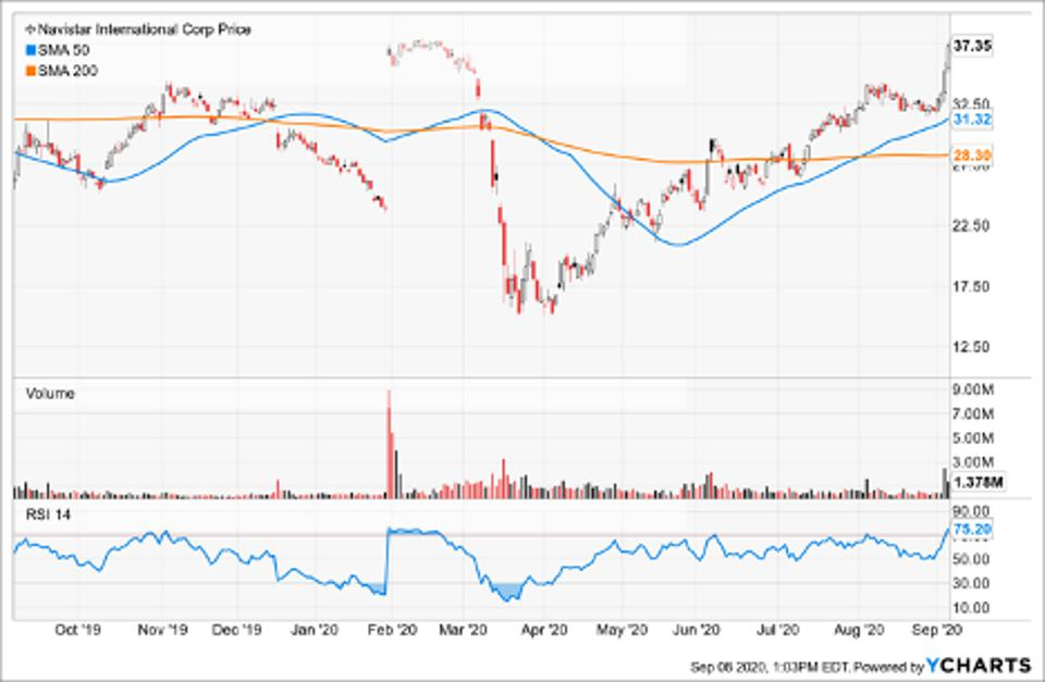 Simple Moving Average of Navistar International Corp (NAV)
