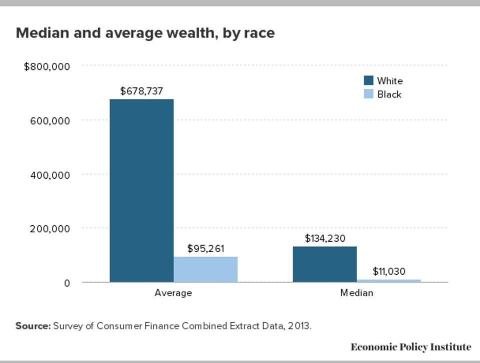 Economic Policy Institute median and average wealth by race