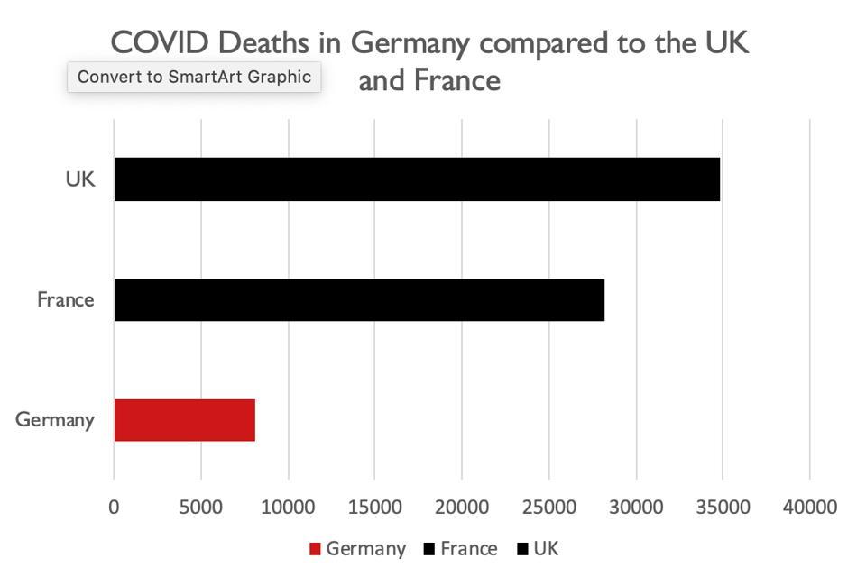 COVID deaths comparison across 3 countries