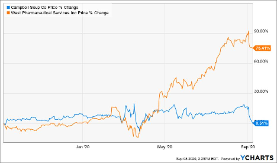 Price of Campbell Soup Co (CPB), West Pharmaceutical Services (WST)
