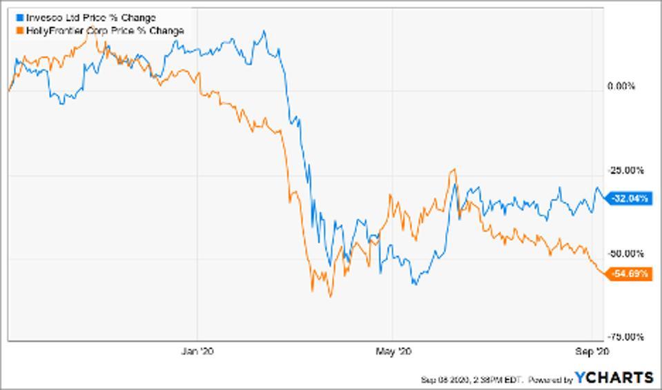 Price of Invesco Ltd (IVZ), Hollyfrontier Corp (HFC)