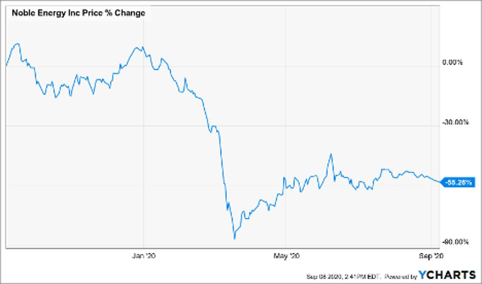 Price of Noble Energy Inc (NBL)