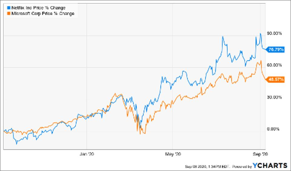 Simple Moving Average of Microsoft Corp (MSFT), Netflix Inc (NFLX)