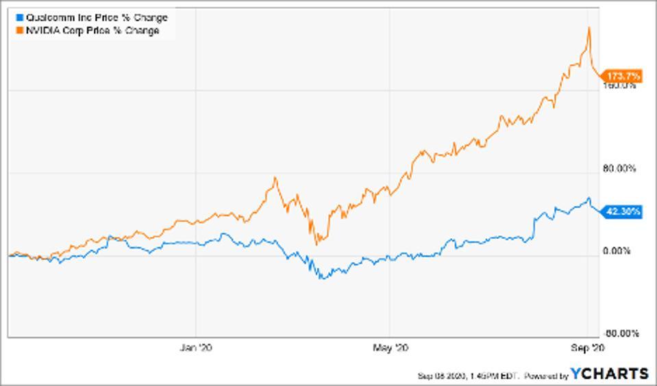 Simple Moving Average of Nvidia Corp (NVDA), Qualcomm Inc (QCOM)