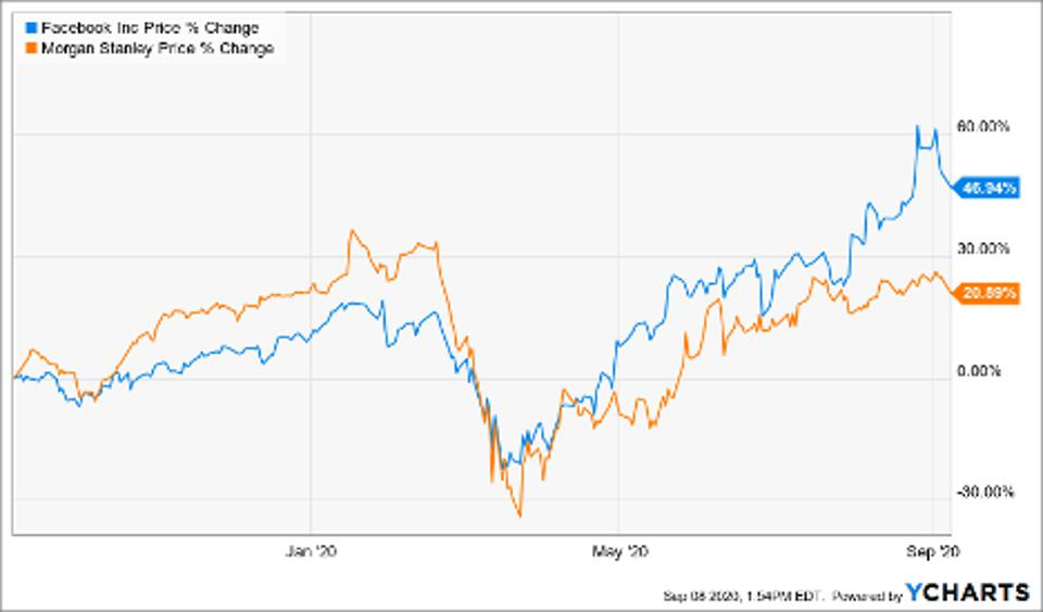 Simple Moving Average of Facebook Inc (FB), Morgan Stanley (MS)