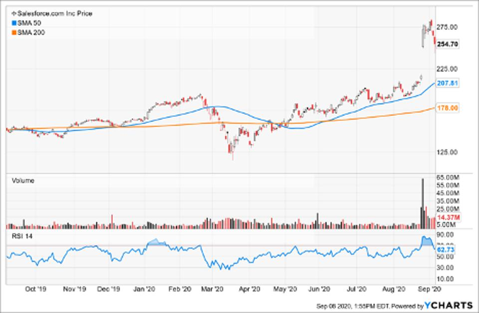 Simple Moving Average of Salesforce.com Inc (CRM)