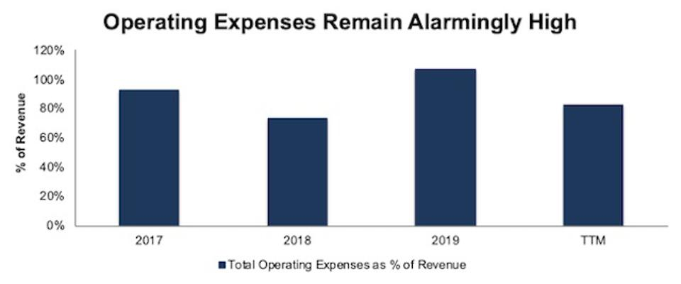 UBER Operating Expenses As Percent Of Revenue