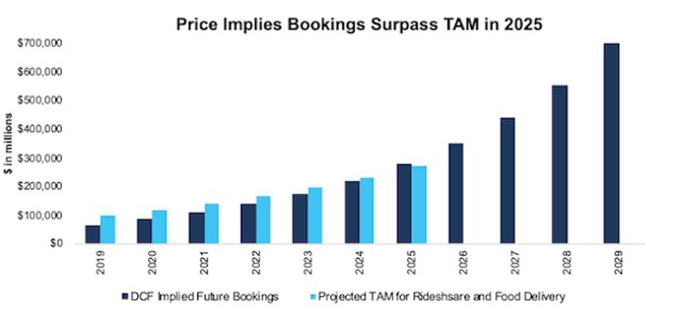 UBER Implied Bookings Vs. Projected Industry TAM