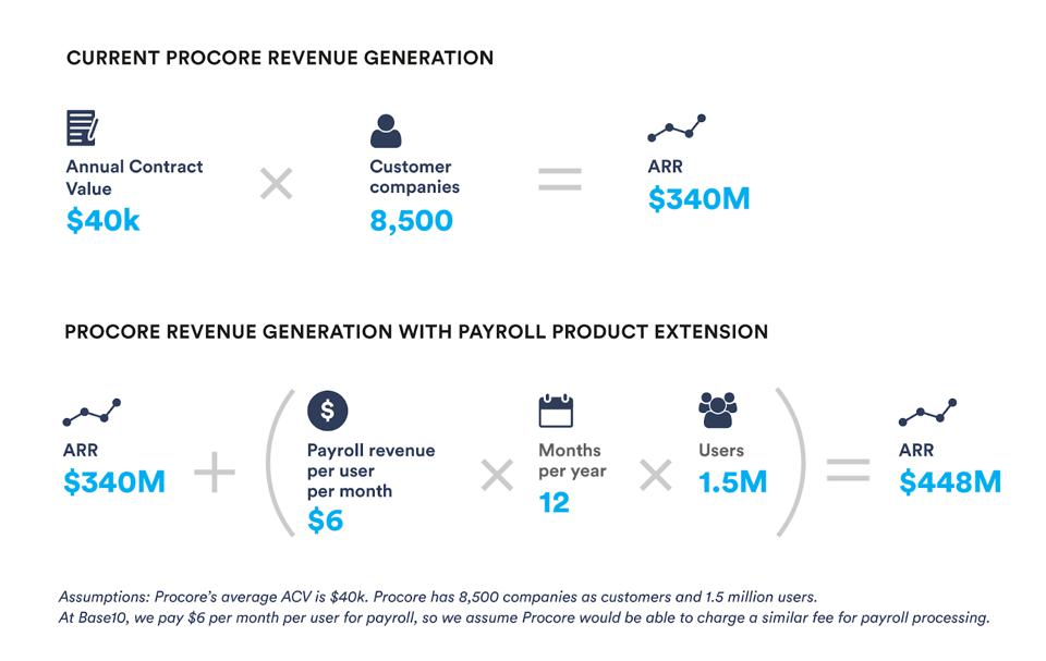 Revenue generation example from embedded payroll.