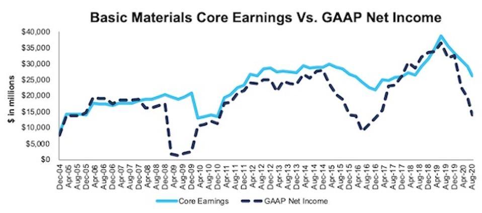 Basic Materials Core Earnings Vs. GAAP Through 2Q20