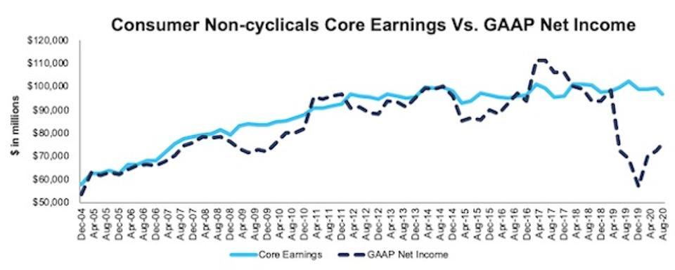 Consumer Non Cyclicals Core Earnings Vs. GAAP Through 2Q20