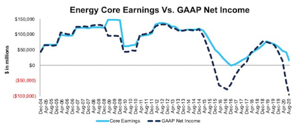 Energy Core Earnings Vs. GAAP Through 2Q20
