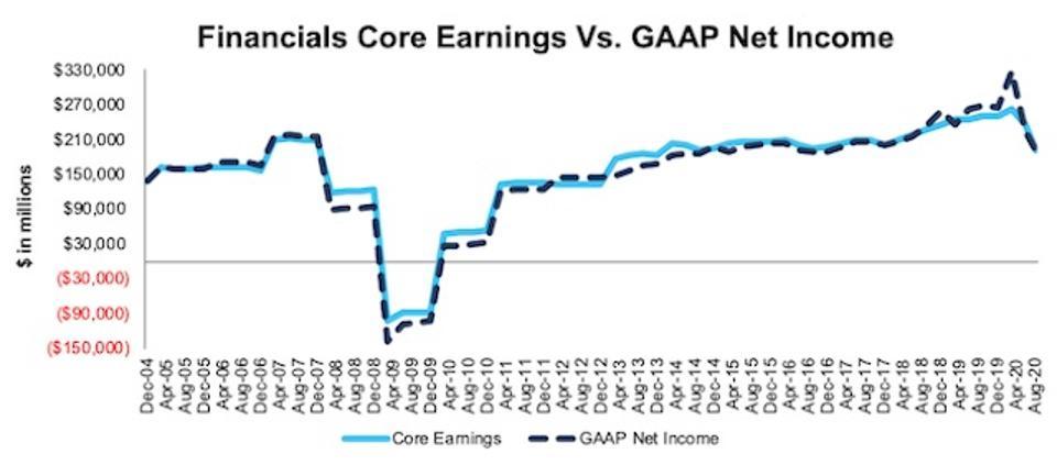 Financials Core Earnings Vs. GAAP Through 2Q20