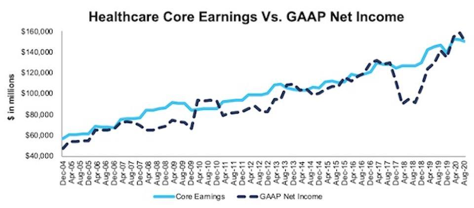 Healthcare Core Earnings Vs. GAAP Through 2Q20