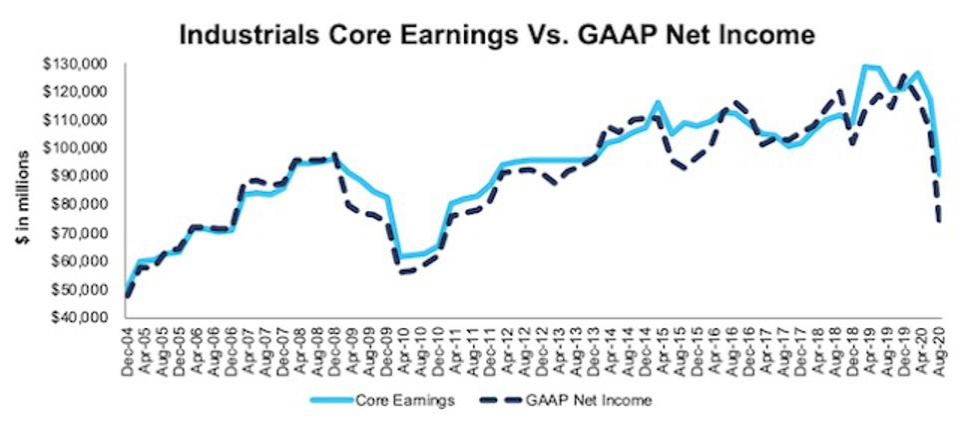 Industrials Core Earnings Vs. GAAP Through 2Q20