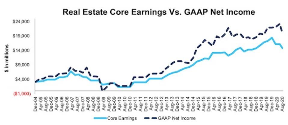 Real Estate Core Earnings Vs. GAAP Through 2Q20