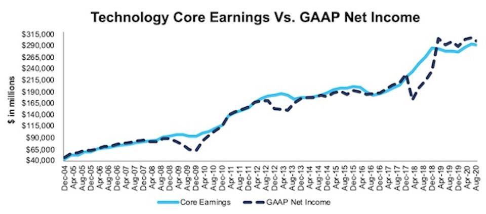 Technology Core Earnings Vs. GAAP Through 2Q20