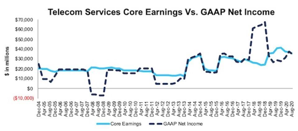 Telecom Services Core Earnings Vs. GAAP Through 2Q20